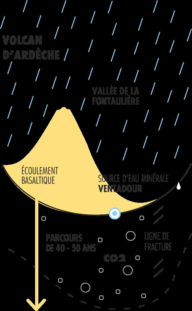 Eau minerale naturelle gazeuse - ventadour - Pestrin - ventadour